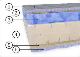 Querschnitt der Gelax-Matratze Elysee Premium Exklusiv Edition