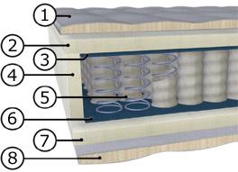 7 zonen taschenfederkernmatratze  Malie 7-Zonen Tonnen-Taschenfederkern-Matratze Jupiter