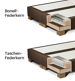 Informationen Box Boxspringbett