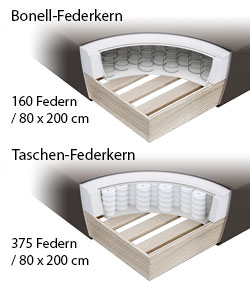 Informationen Box Boxspringbett Rimori