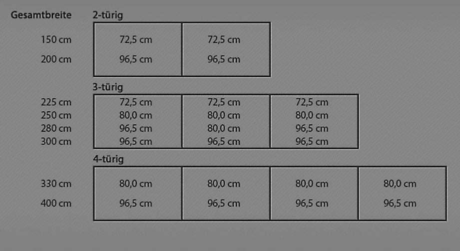 Infografik zur Breitenansicht der Kleiderschränke.