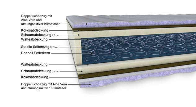 malie xxl matratze universum mit federkern in gr e 120x200cm. Black Bedroom Furniture Sets. Home Design Ideas