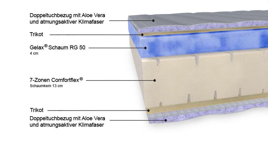 Aufbau der Gelax-Matratze Maritim Premium Exklusiv Edition