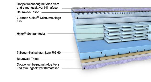 Aufbau der Gelax-Schaumfeder-Matratze Hylex-Spring