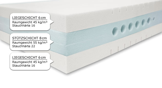 Kaltschaummatratze YouSleep 600 mit anpassungsfähigem Mehrschichtsaufbau