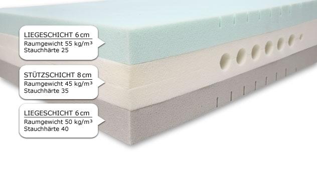 Kaltschaummatratze YouSleep 800 mit innovativem Mehrschichtaufbau