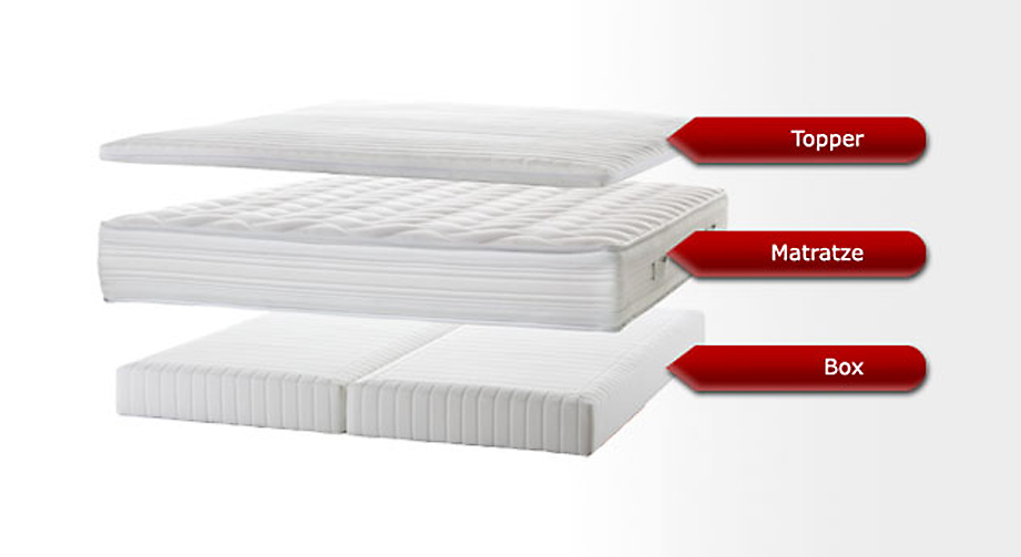 Boxspring-Einlege-System Kingston