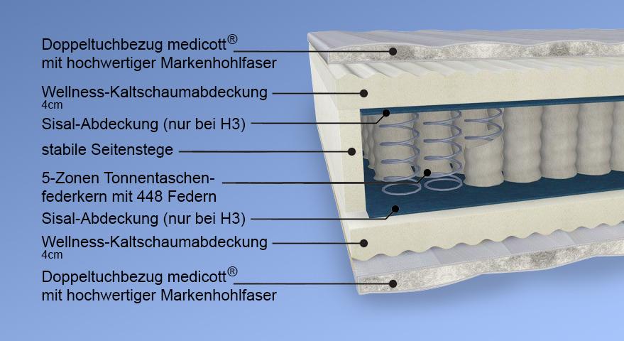 Querschnitt der Malie-Matratze smaragd medicott