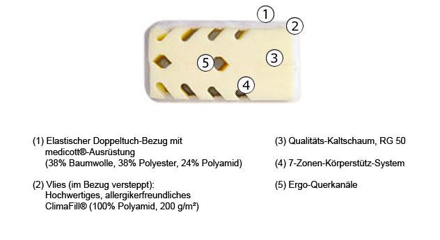 Matratze Lineavita Premium Allergie Kaltschaum Aufbau