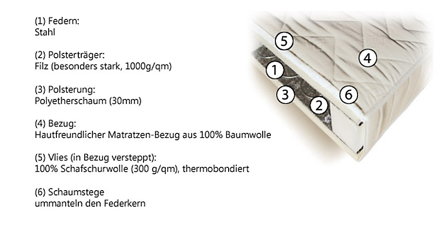 Matratze Filum Basic Aufbau