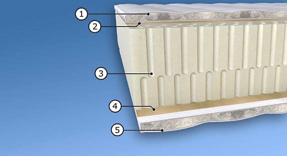 Matratze Juwel mit Doppeltuchbezug Baumwolltrikot 7-Zonen Stiftlatexkern