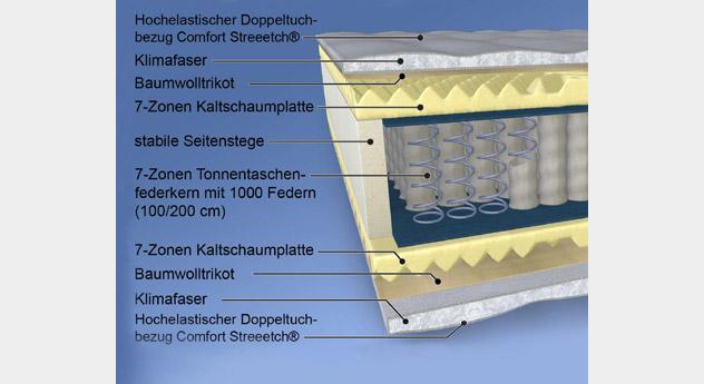 Querschnitt der hochwertigen Taschenfederkern Matratze MALIE