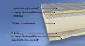 Naturlatex-Matratze Pure Green NL MALIE