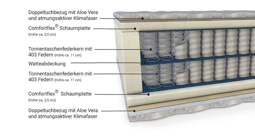 Boxspringmatratze BX+ Premium mit bequemem Tonnentaschen-Federkern