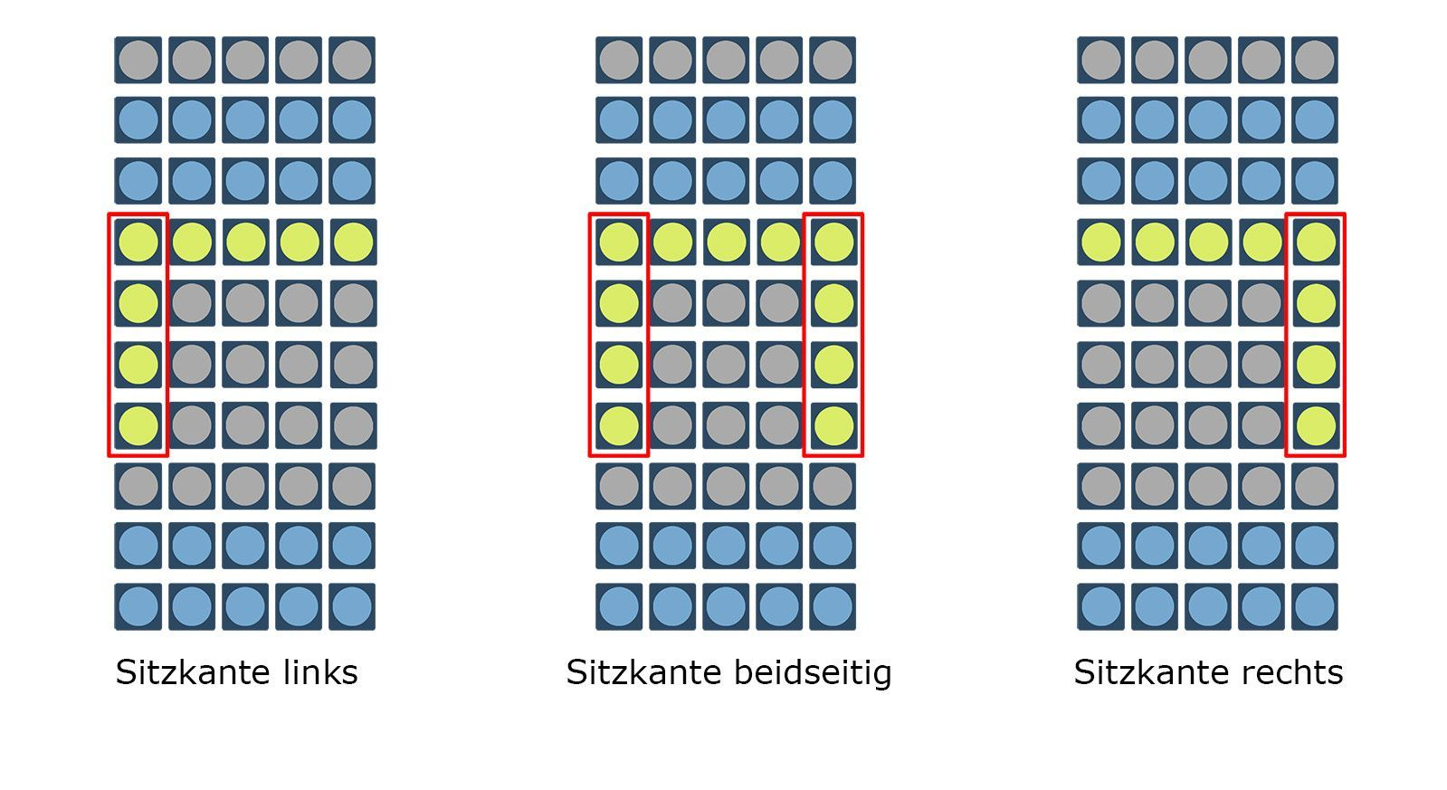 Grafik zu den Sitzkanten-Positionen der orthowell Lattenroste