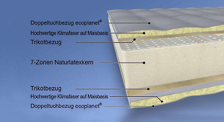 aus welchen komponenten setzen sich matratzen zusammen. Black Bedroom Furniture Sets. Home Design Ideas