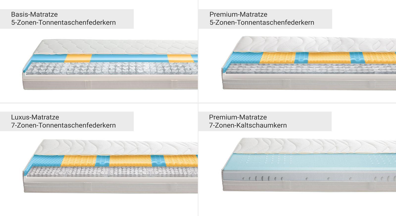 Praktische Matratzen-Übersicht mit Kern