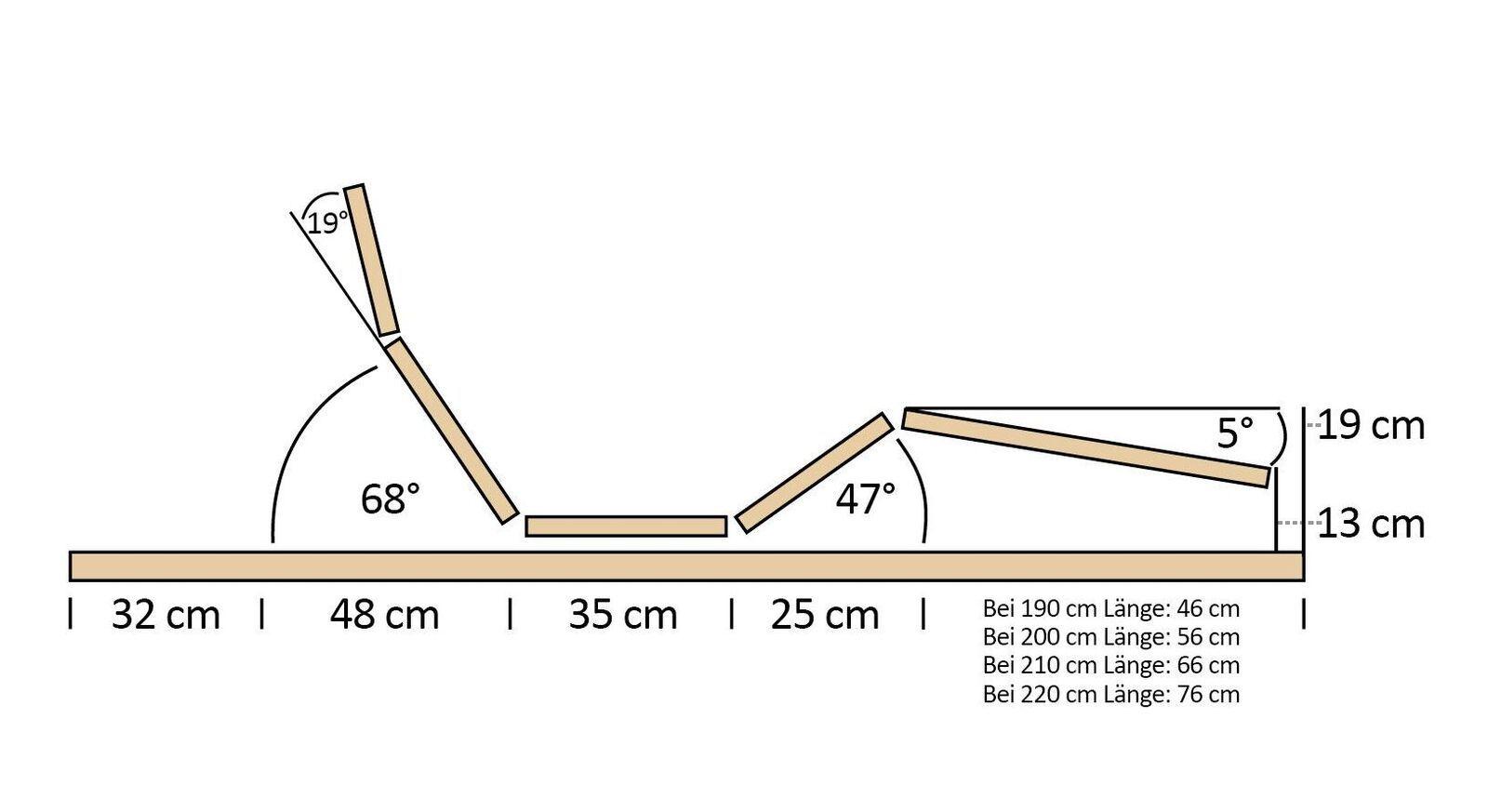 Verstellgrafik zum MUSTERRING Motor-Lattenrost Orthomatic FHR 100