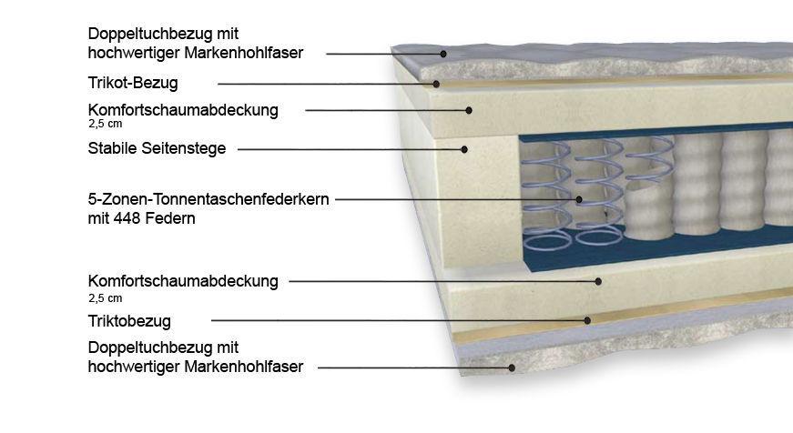 Aufbau der Taschenfederkern-Matratze Polar