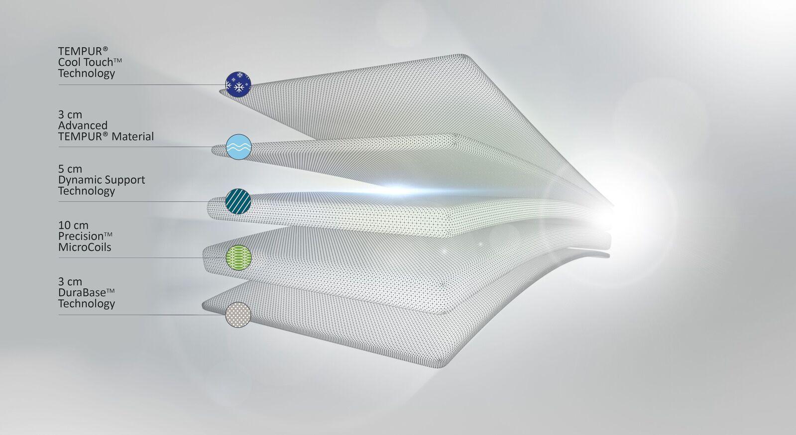 Taschenfederkern-Matratze TEMPUR Hybrid Supreme aus verschiedenen Komponenten