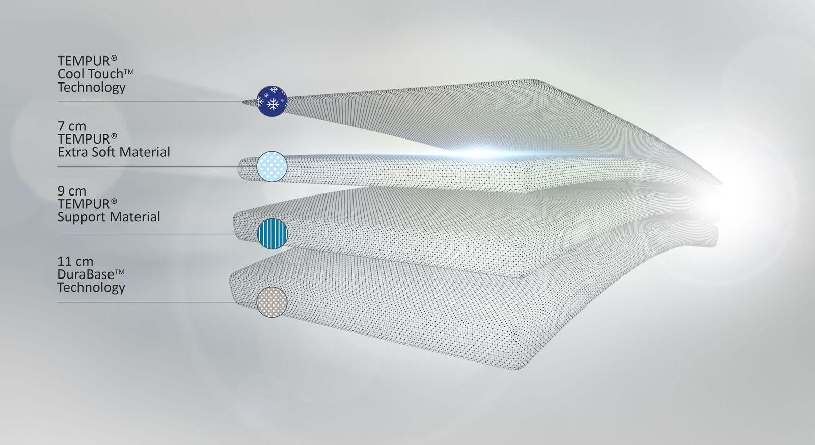 TEMPUR Viscoschaum-Matratze Cloud Elite aus hochwertigem Material