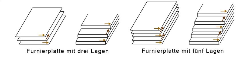 Holzwerkstoffe Aufbau von Furnierplatten Versatz Faserverlauf