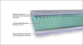 Matratzen-Komponenten Aufbau Kaltschaum-Matratze