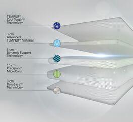 Taschenfederkern-Matratze TEMPUR Hybrid Supreme mit 4 Komponentenkern