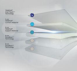 Bestandteile der TEMPUR Viscoschaum-Matratze Original Luxe