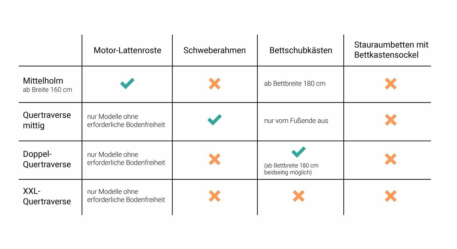 Übersichtstabelle zur Kompatibilität des Mittelholms und Quertraversen