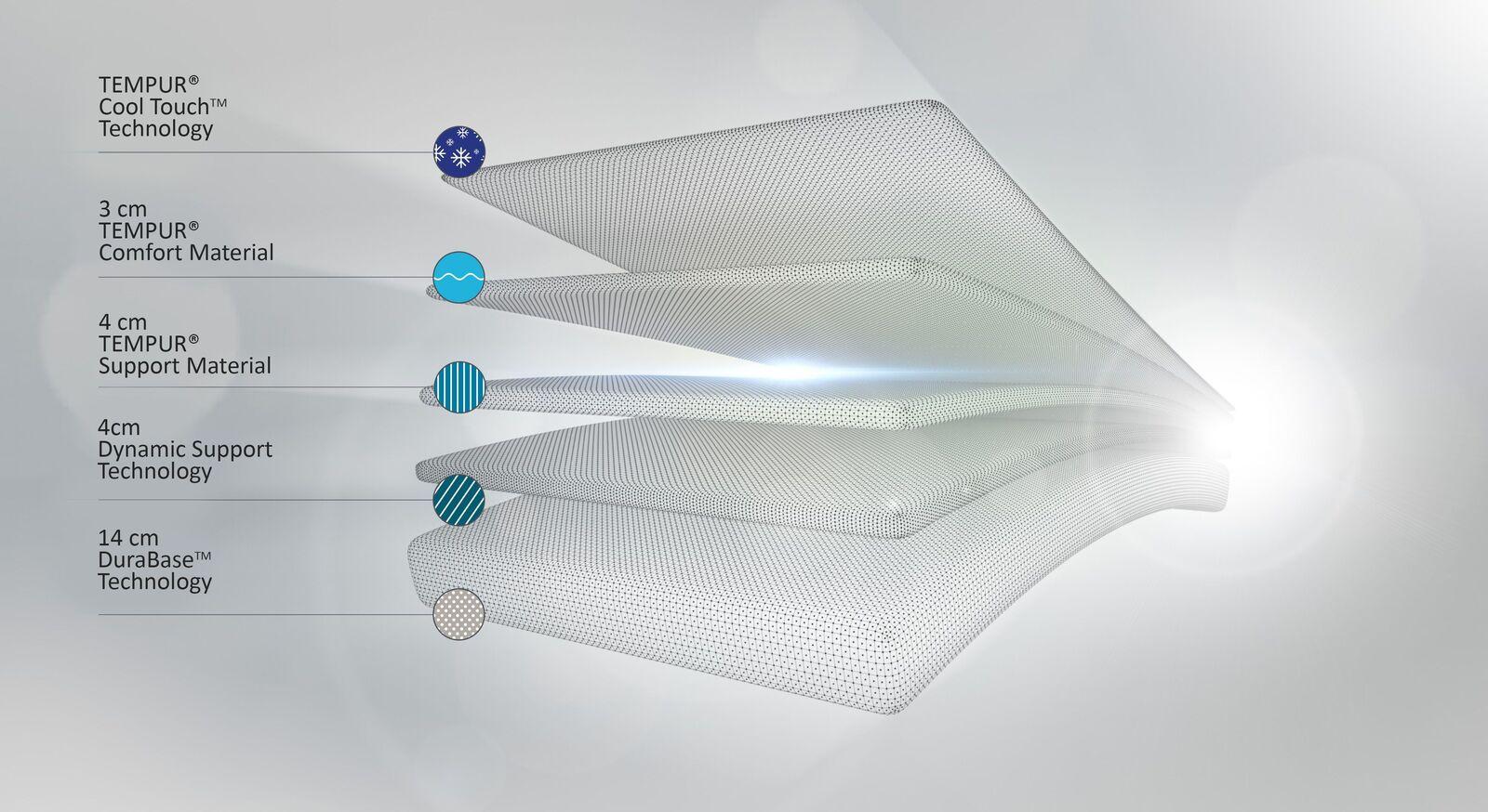 TEMPUR Viscoschaum-Matratze Sensation Elite aus hochwertigen Komponenten