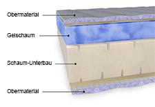 Aufbau einer Gelschaummatratze