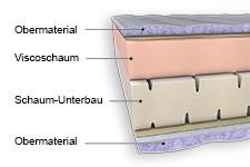 Aufbau einer Viscoschaummatratze