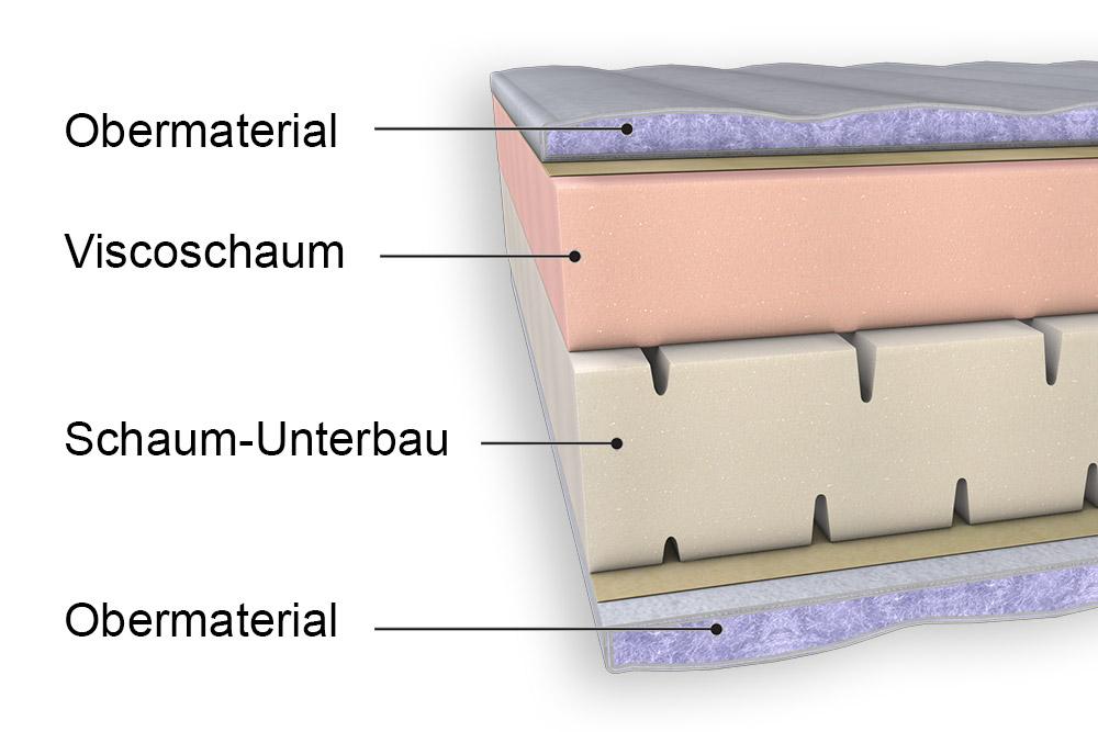 viscoschaummatratzen eignung sowie vor und nachteile. Black Bedroom Furniture Sets. Home Design Ideas