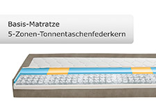 Visualisierung einer Basis 5-Zonen Tonnentaschenfederkernmatratze