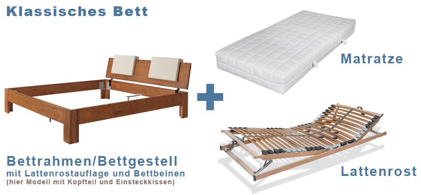 So Ist Ein Klassisches Bett Aufgebaut: Bettgestell Bzw. Bettrahmen, Matratze,  Unterfederung /